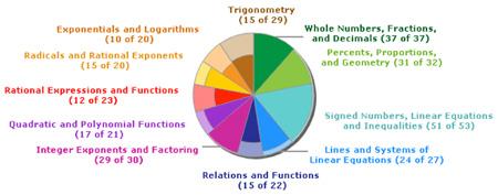 Math Placement at COD | Mathematics